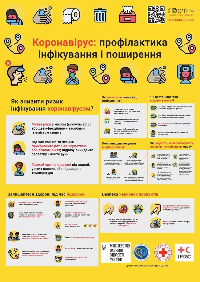 Профілактичні заходи проти коронавірусу